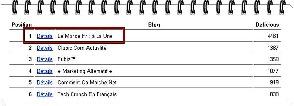 top des blogs