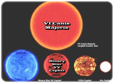 <br /> Mais Binary Star VV Cephei est plus petit que VI Canis Majoris, photos de planètes