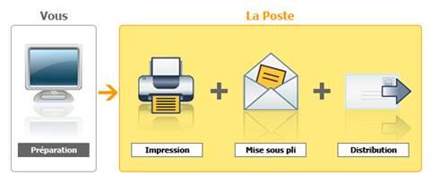 comment envoyer une lettre ou un courrier via internet